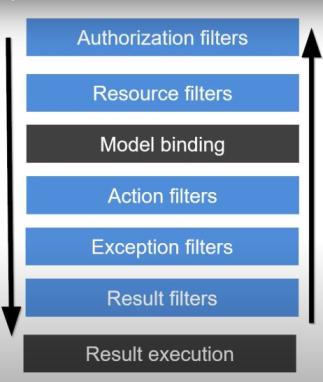 ASP.NET Core MVC Filte Execution sequence