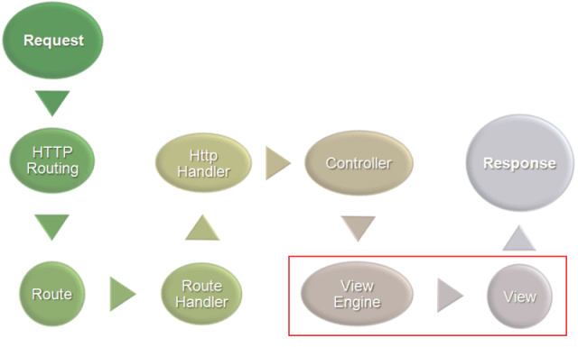 asp.net mvc application request life cycle