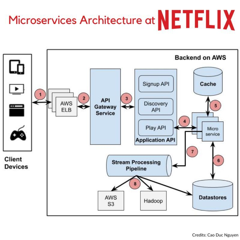 Microservice Architecture Pattern for Architects