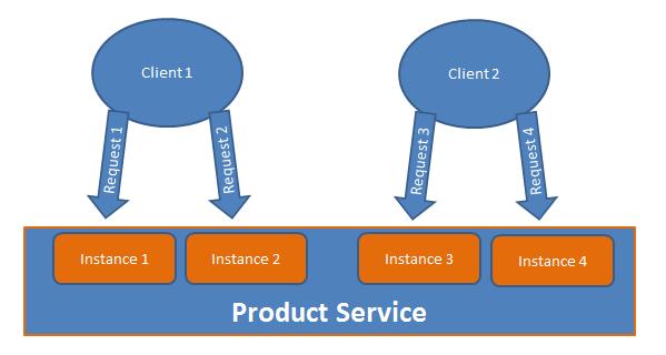 WCF InstanceContextMode.PerCall